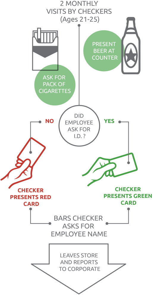 The BARS Program - How iit works - Alcohol and Tobacco